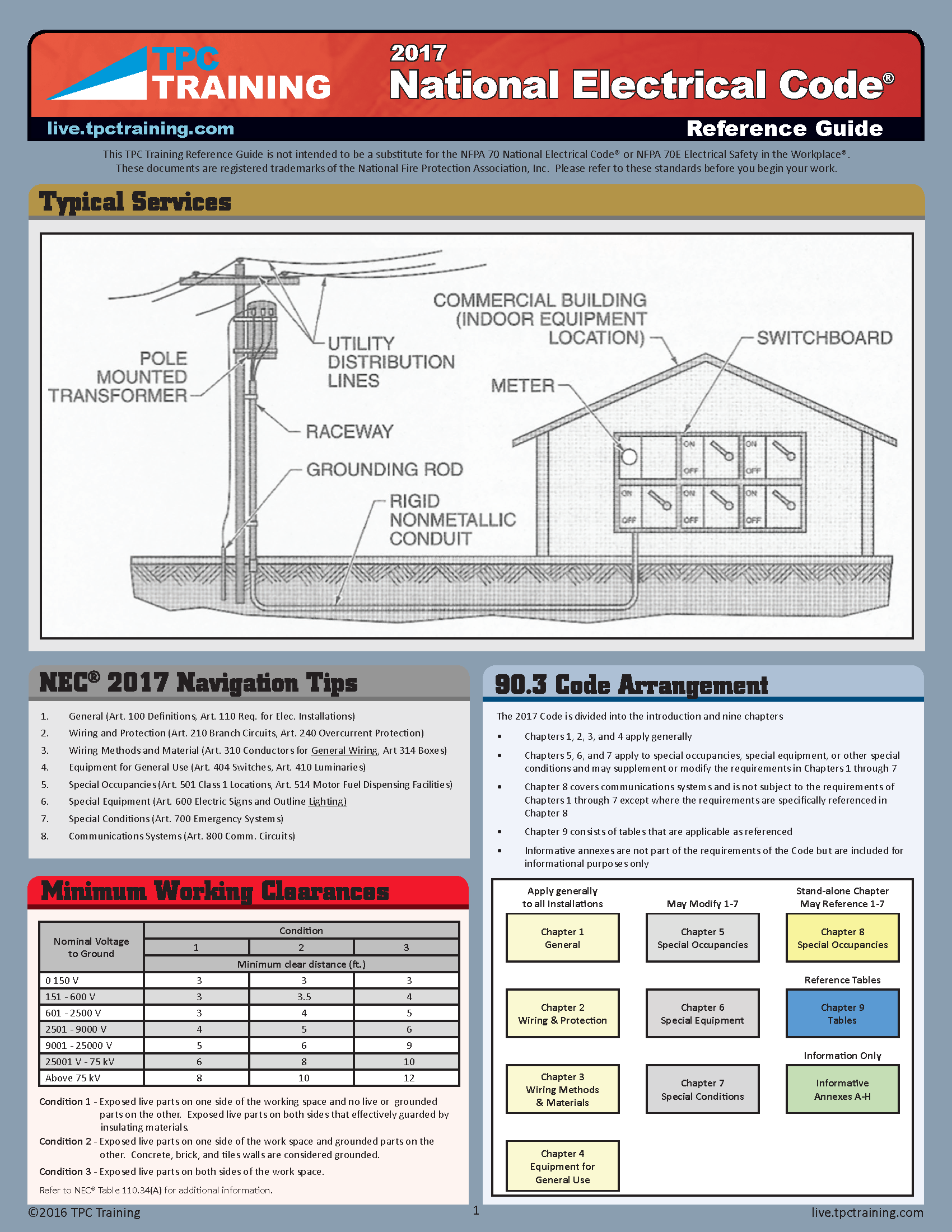 National Electrical Code Reference Guide