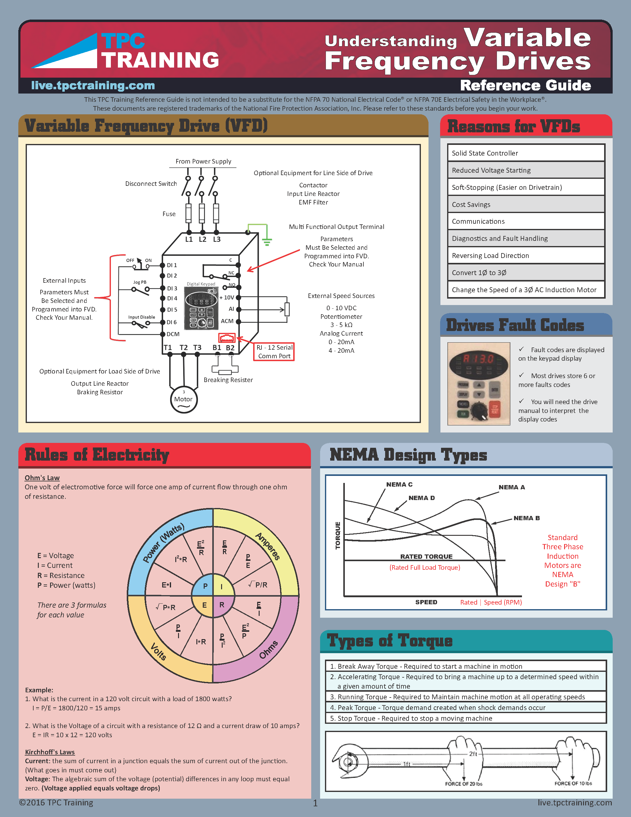 Understanding Variable Frequency Drives Reference Guide
